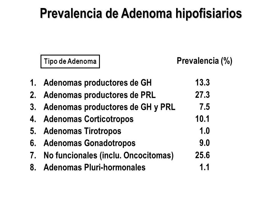 Prevalencia de Adenoma hipofisiarios