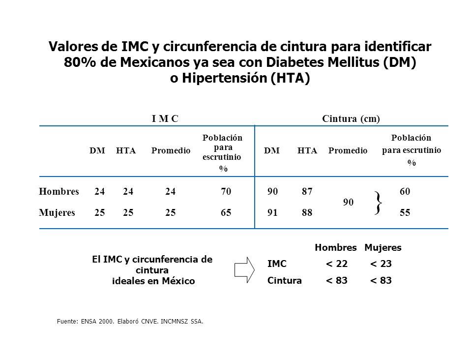 El IMC y circunferencia de cintura ideales en México