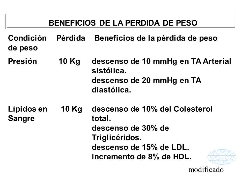 Condición Pérdida Beneficios de la pérdida de peso de peso