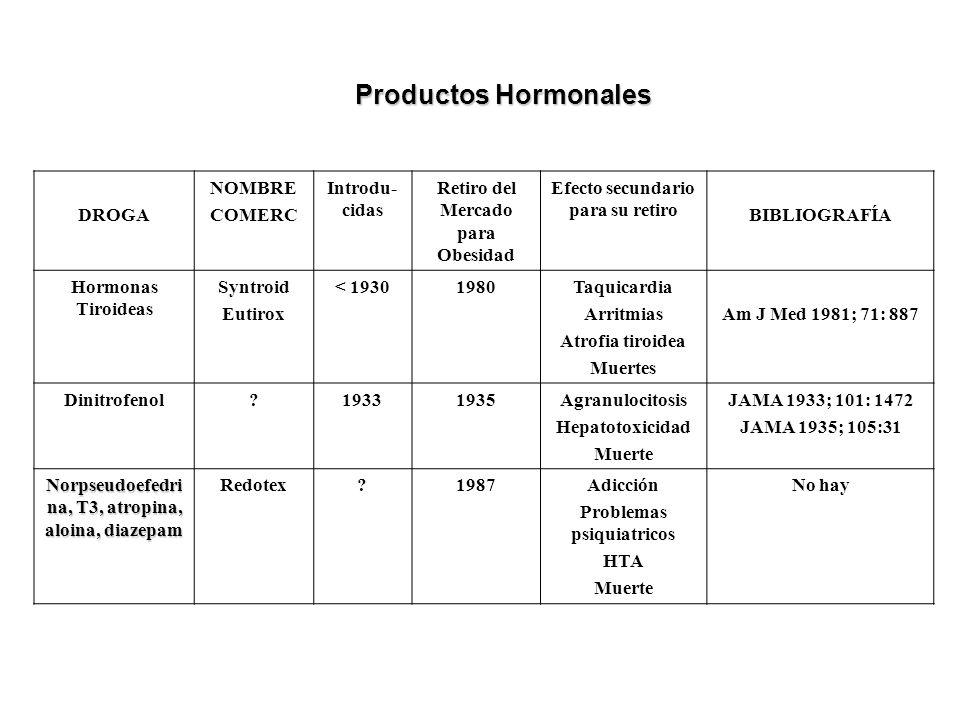 Productos Hormonales DROGA NOMBRE COMERC Introdu-cidas
