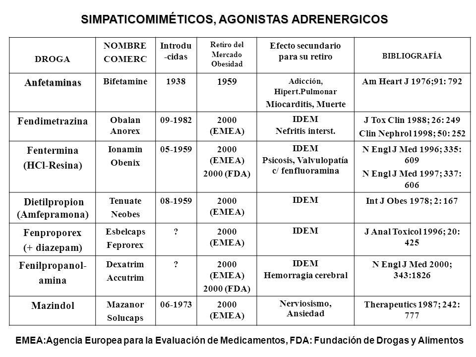 SIMPATICOMIMÉTICOS, AGONISTAS ADRENERGICOS