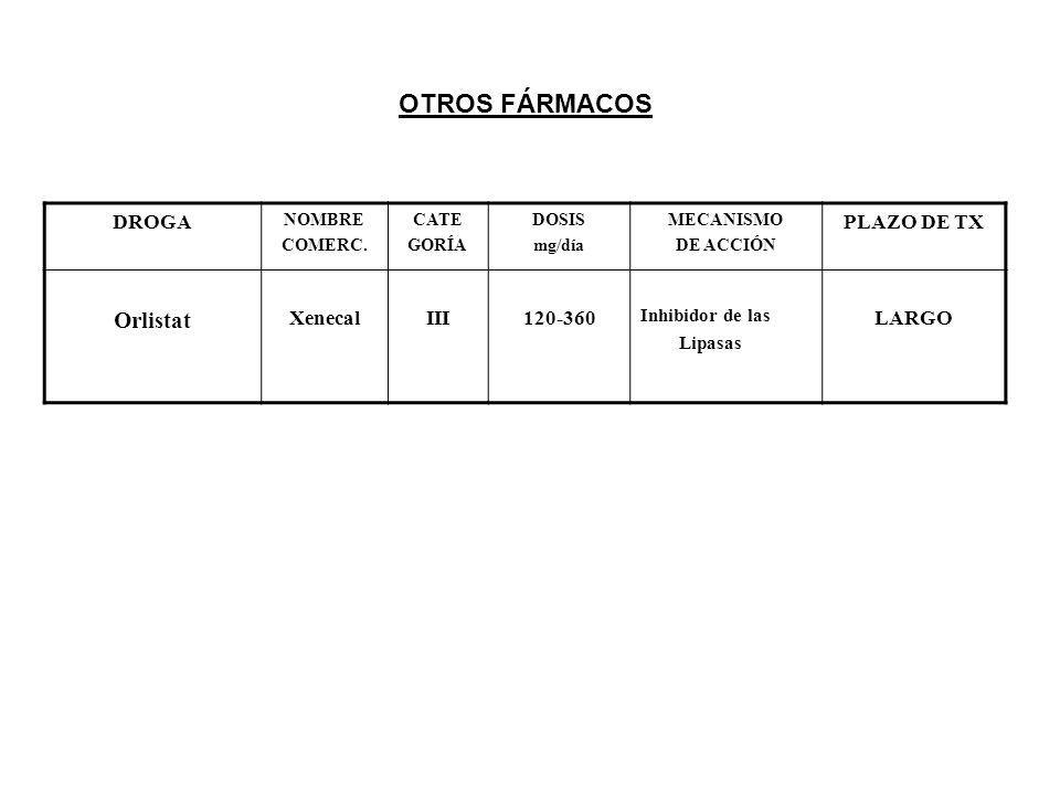 OTROS FÁRMACOS Orlistat DROGA PLAZO DE TX Xenecal III 120-360 LARGO