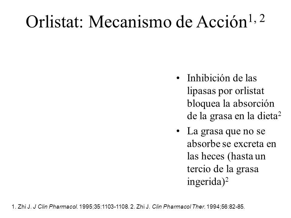 Orlistat: Mecanismo de Acción1, 2