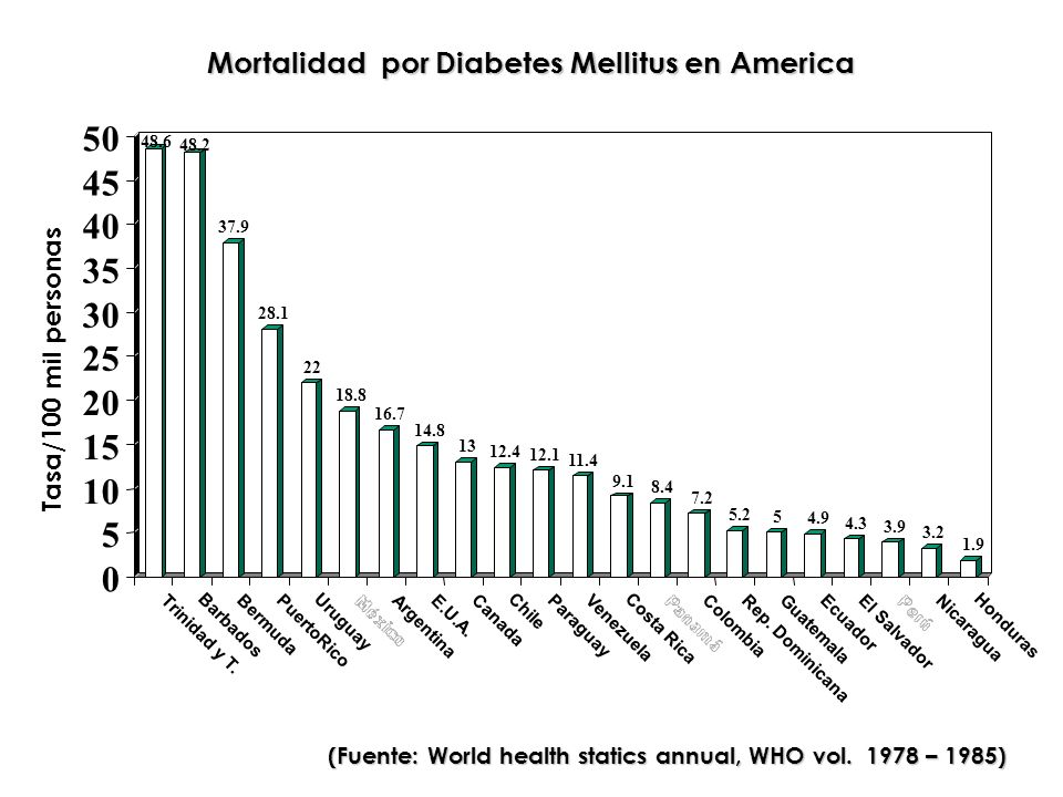 (Fuente: World health statics annual, WHO vol. 1978 – 1985)