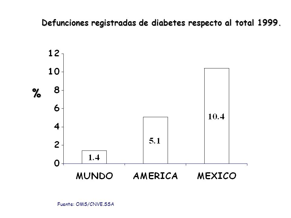 Defunciones registradas de diabetes respecto al total 1999.