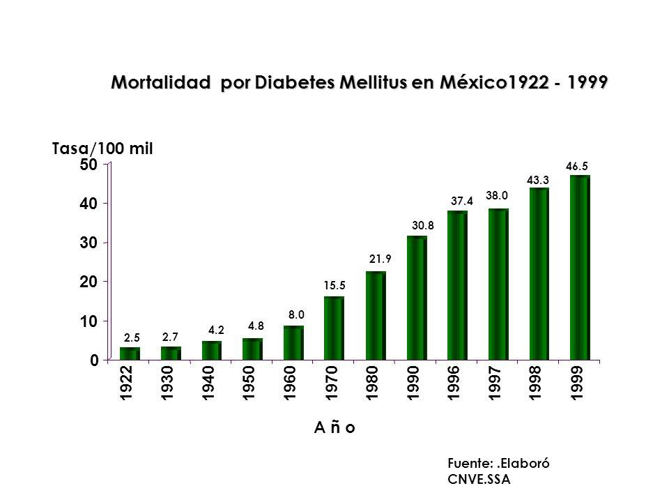 Mortalidad por Diabetes Mellitus en México1922 - 1999