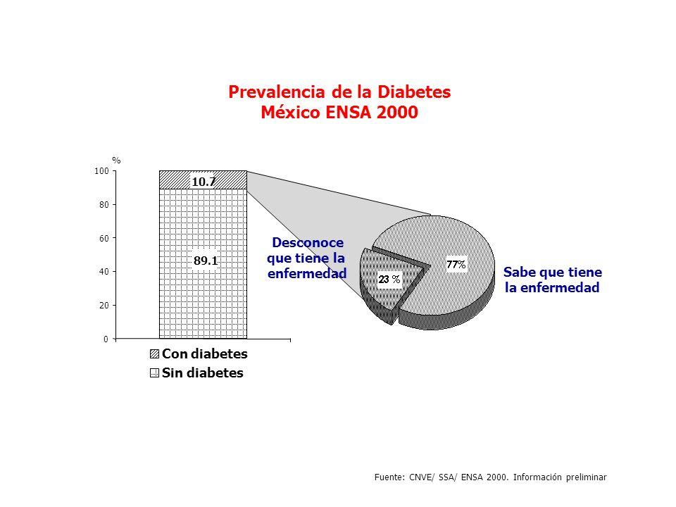 Prevalencia de la Diabetes