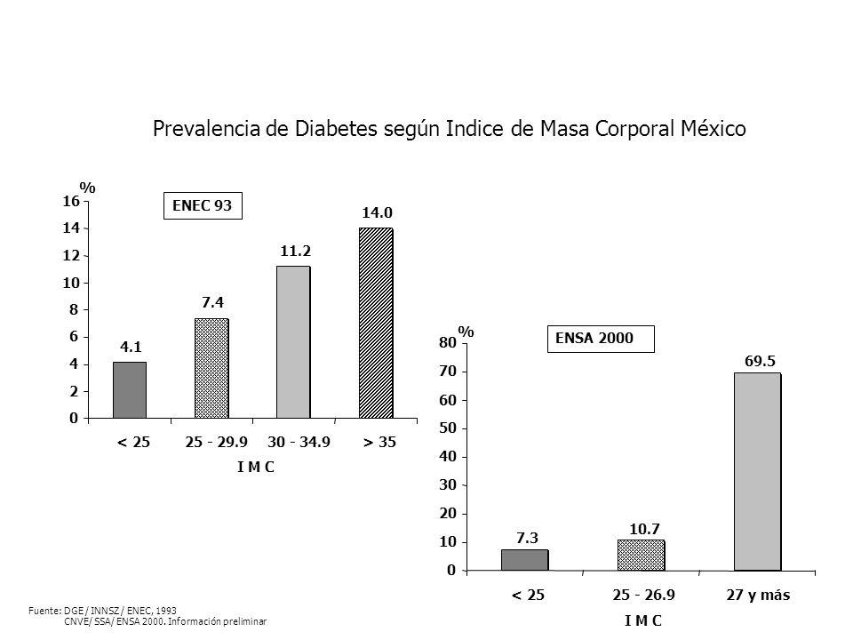 Prevalencia de Diabetes según Indice de Masa Corporal México