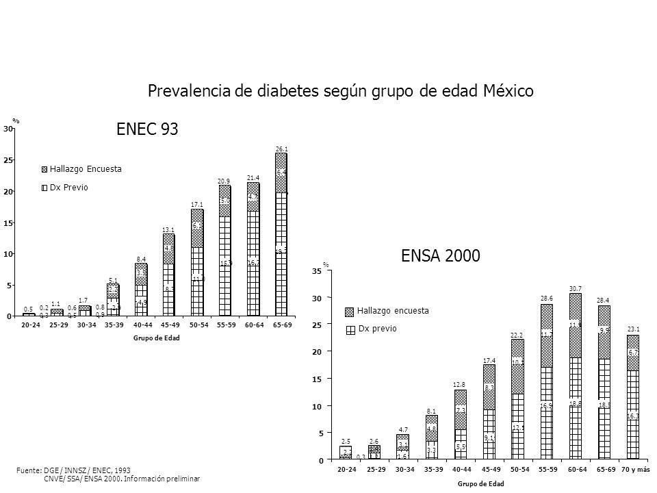 Prevalencia de diabetes según grupo de edad México