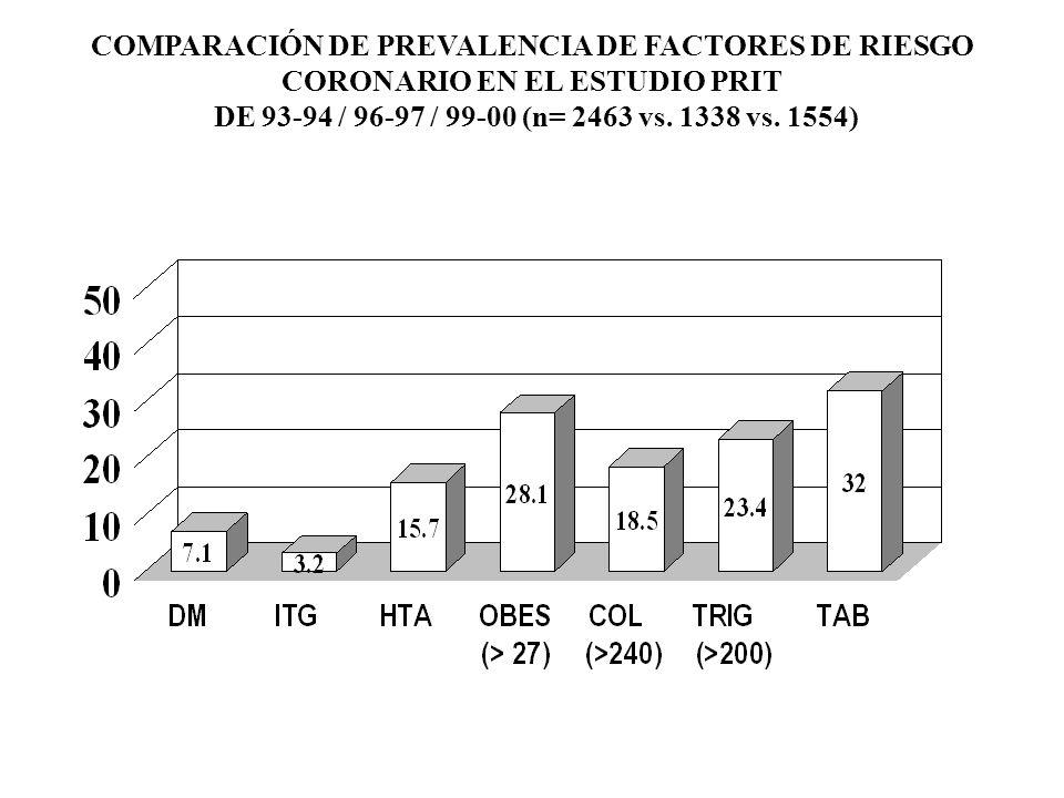 COMPARACIÓN DE PREVALENCIA DE FACTORES DE RIESGO CORONARIO EN EL ESTUDIO PRIT DE 93-94 / 96-97 / 99-00 (n= 2463 vs. 1338 vs. 1554)