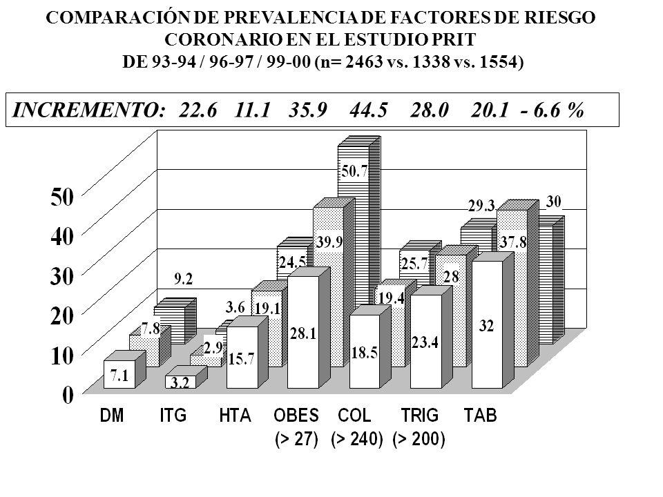 - - - INCREMENTO: 22.6 11.1 35.9 44.5 28.0 20.1 - 6.6 % PORCENTAJE