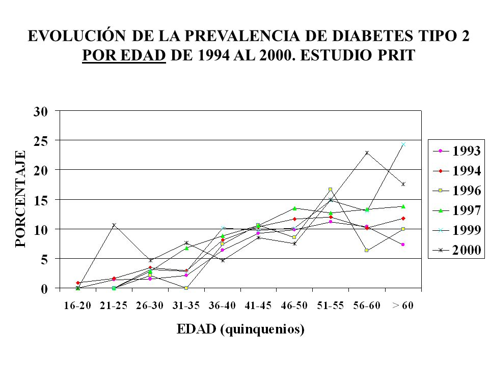 EVOLUCIÓN DE LA PREVALENCIA DE DIABETES TIPO 2
