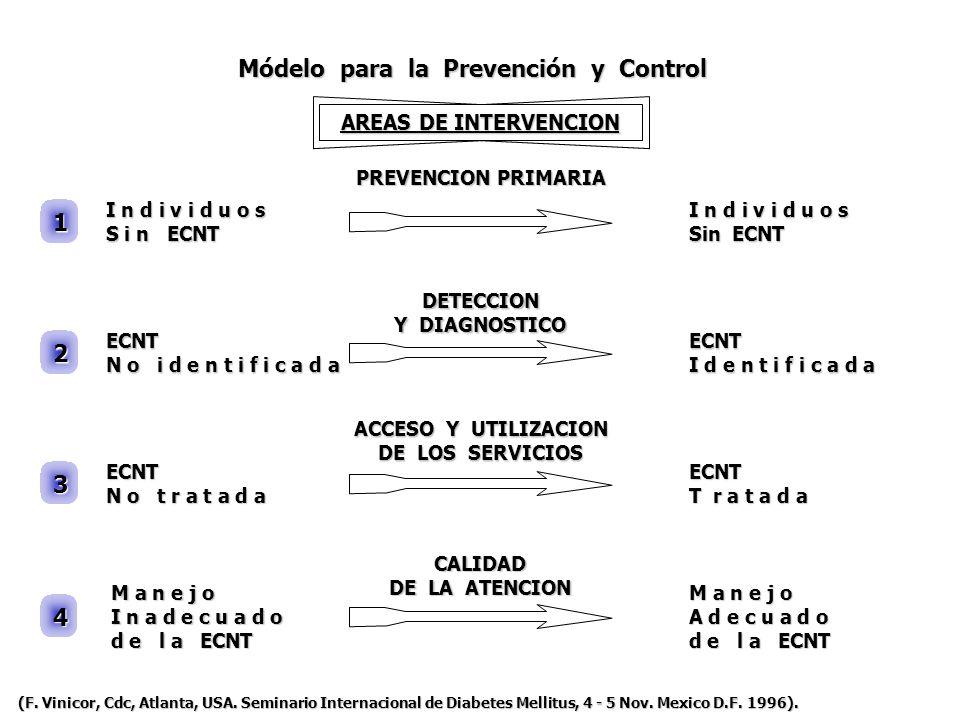 Módelo para la Prevención y Control