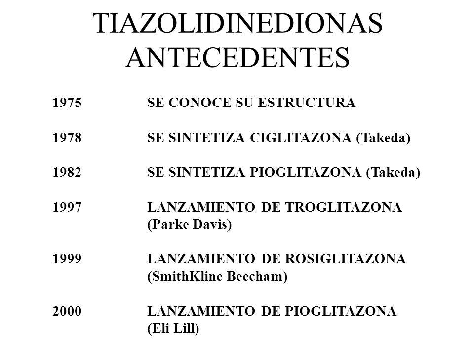 TIAZOLIDINEDIONAS ANTECEDENTES