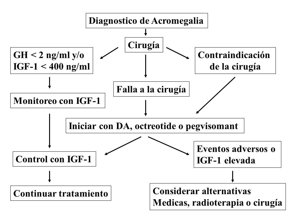 Diagnostico de Acromegalia