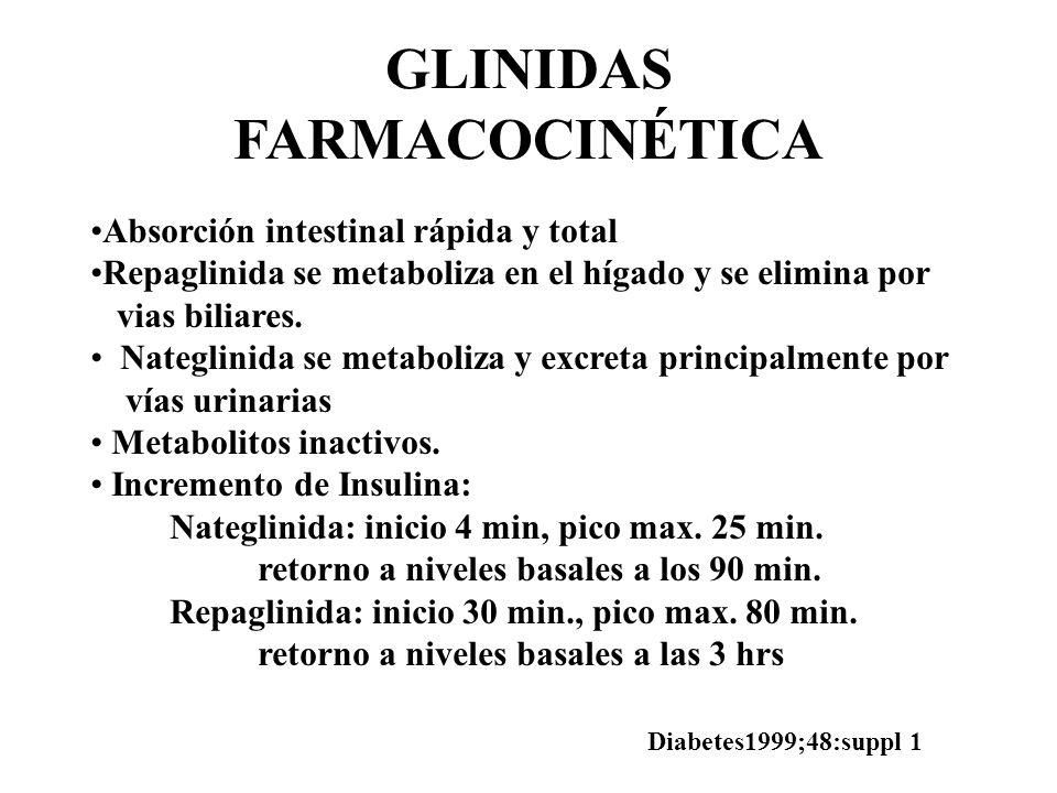 GLINIDAS FARMACOCINÉTICA