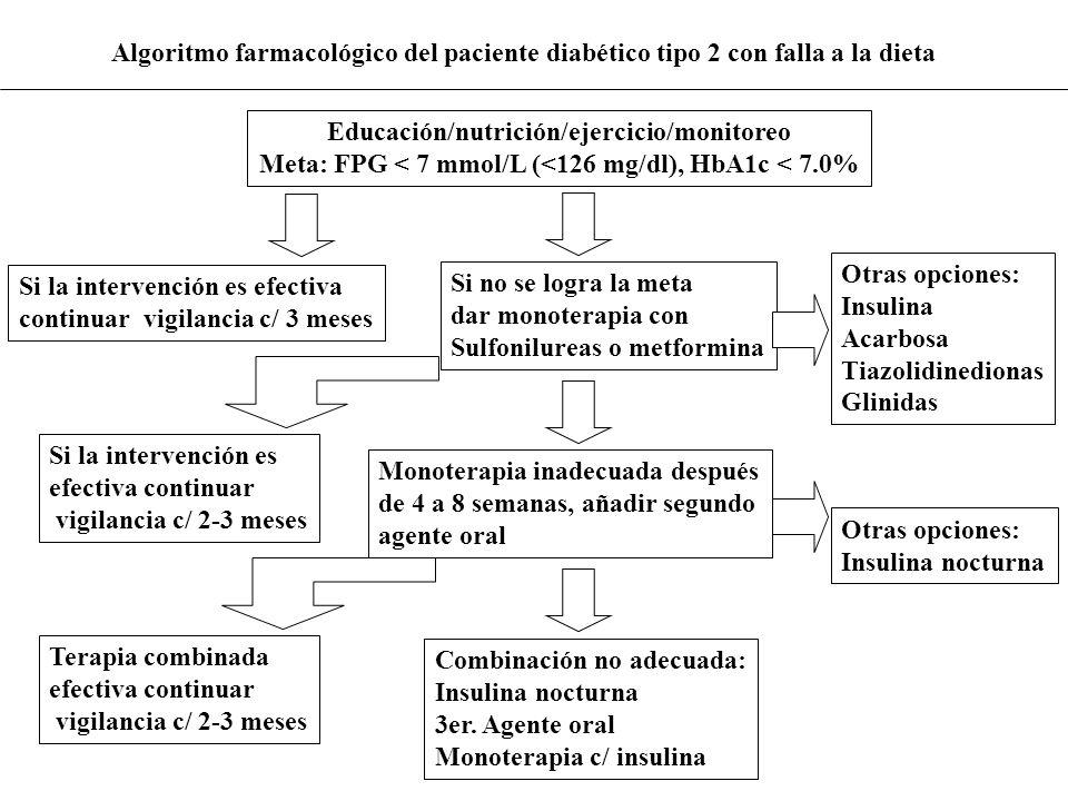 Educación/nutrición/ejercicio/monitoreo