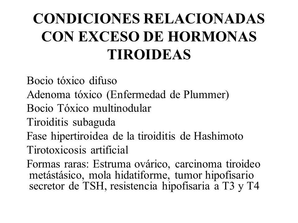 CONDICIONES RELACIONADAS CON EXCESO DE HORMONAS TIROIDEAS