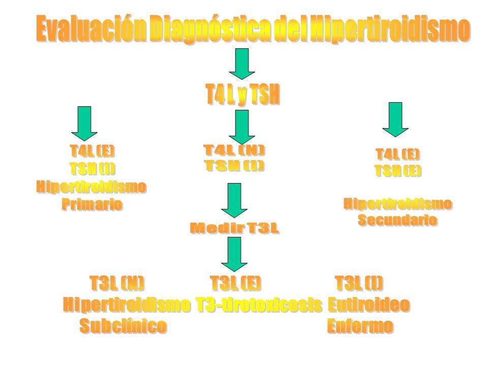 Evaluación Diagnóstica del Hipertiroidismo