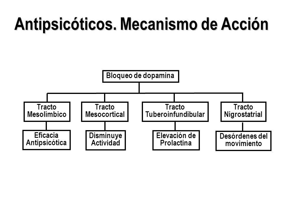 Antipsicóticos. Mecanismo de Acción