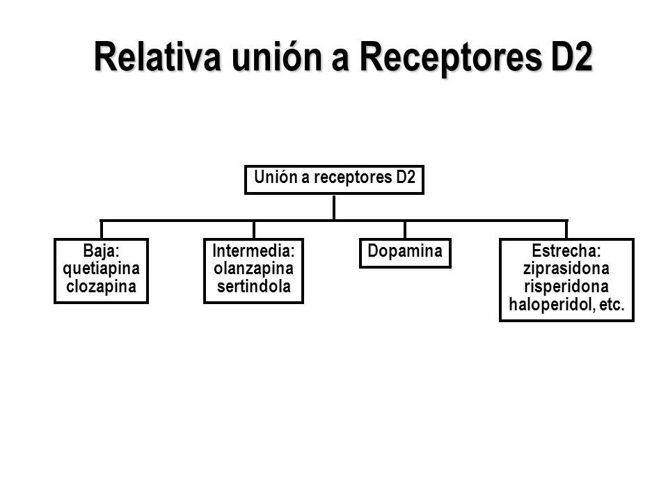 Relativa unión a Receptores D2