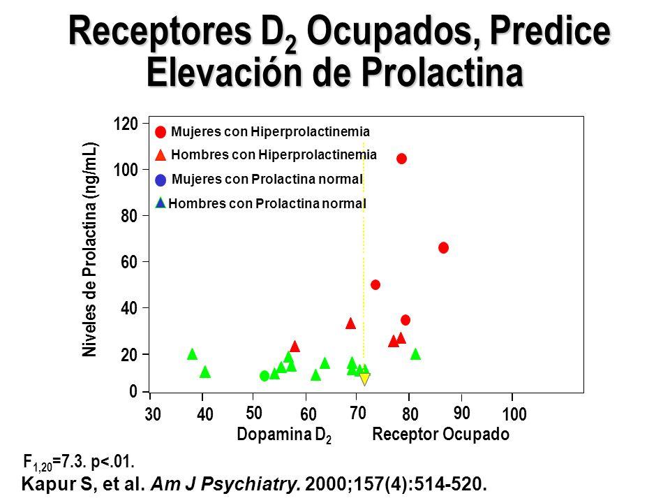 Receptores D2 Ocupados, Predice Elevación de Prolactina