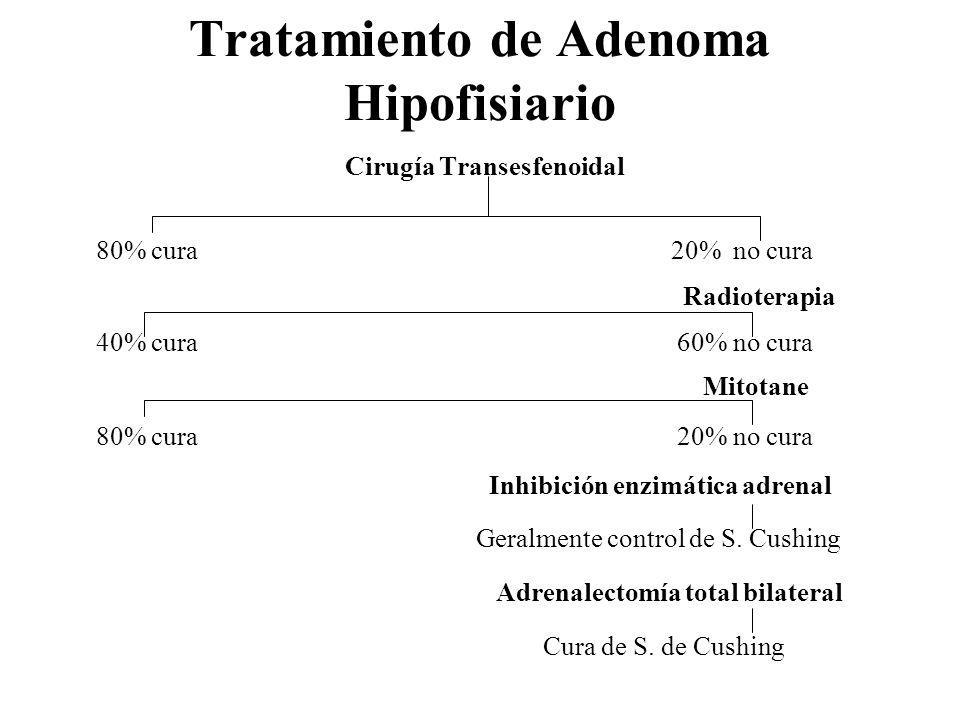Tratamiento de Adenoma Hipofisiario