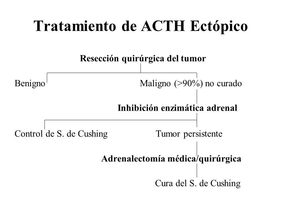 Tratamiento de ACTH Ectópico