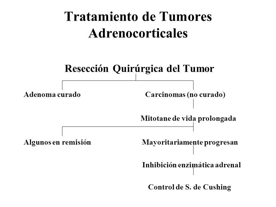 Tratamiento de Tumores Adrenocorticales