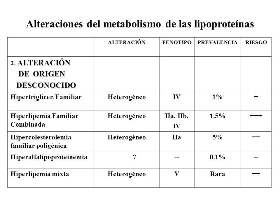 Alteraciones del metabolismo de las lipoproteínas