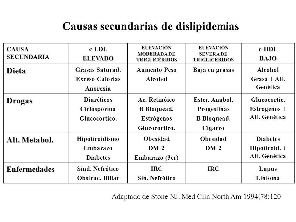 Causas secundarias de dislipidemias
