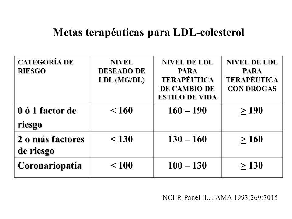Metas terapéuticas para LDL-colesterol