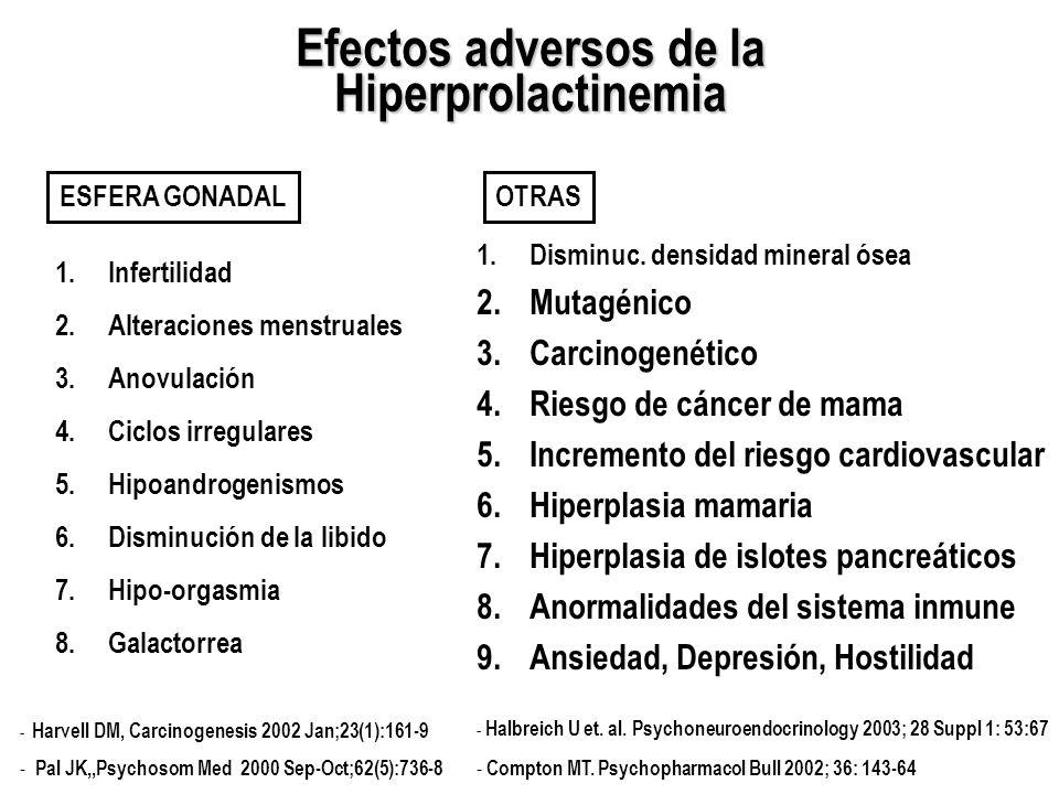 Efectos adversos de la Hiperprolactinemia