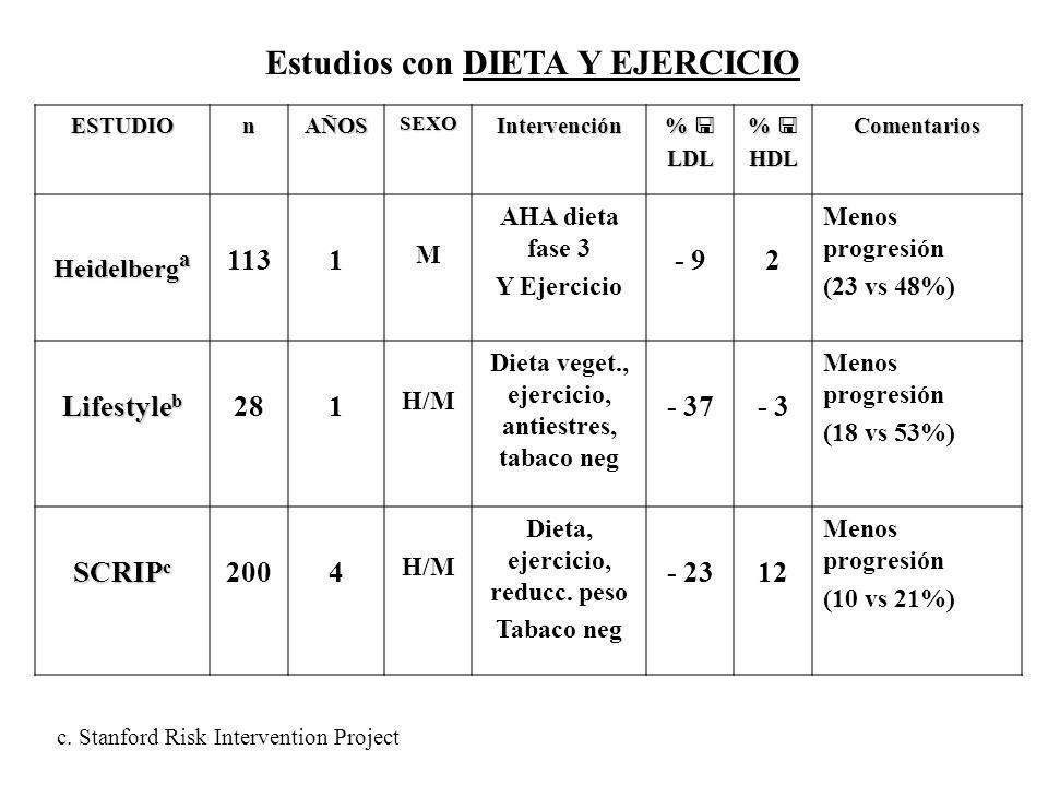 Estudios con DIETA Y EJERCICIO