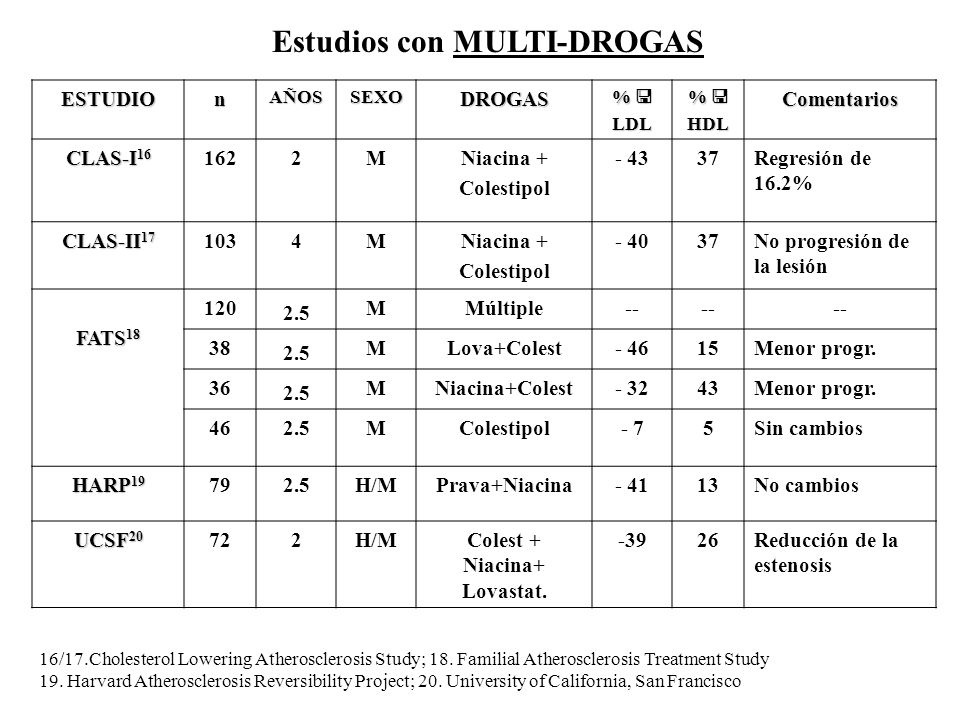 Estudios con MULTI-DROGAS Colest + Niacina+ Lovastat.
