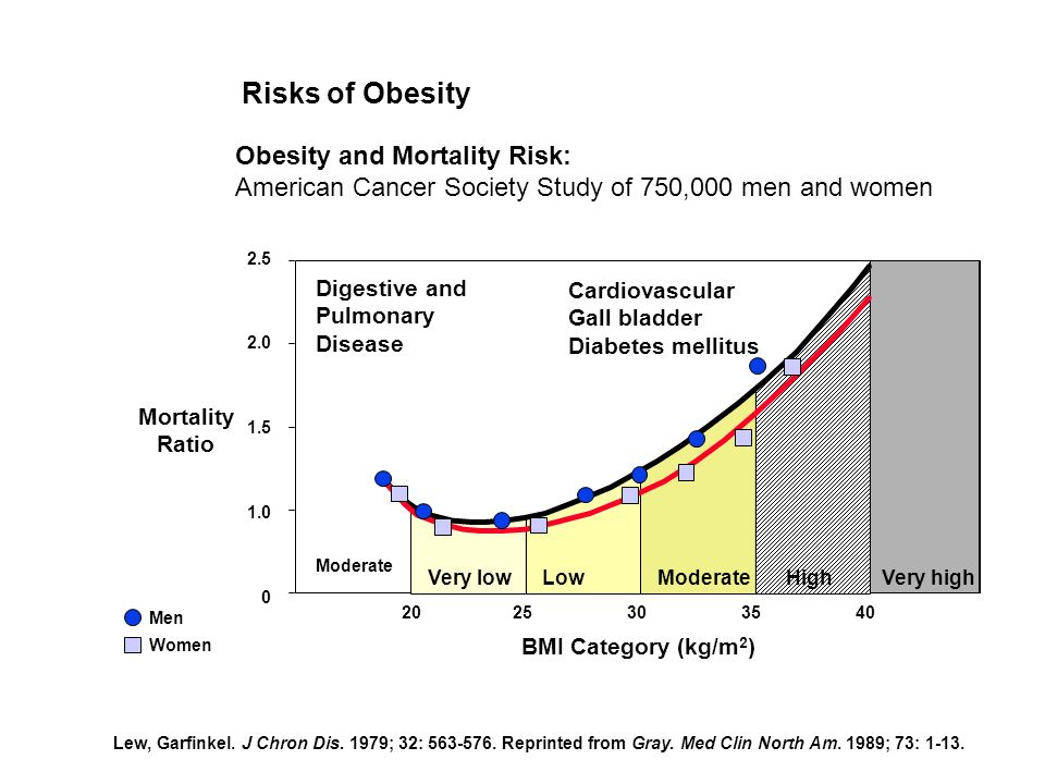 Risks of Obesity Obesity and Mortality Risk: