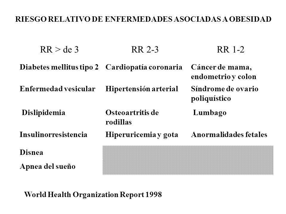 RIESGO RELATIVO DE ENFERMEDADES ASOCIADAS A OBESIDAD