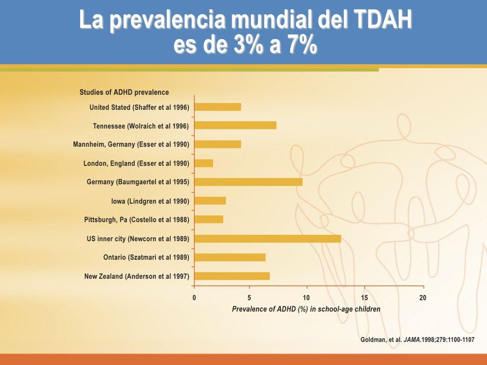 La prevalencia mundial del TDAH