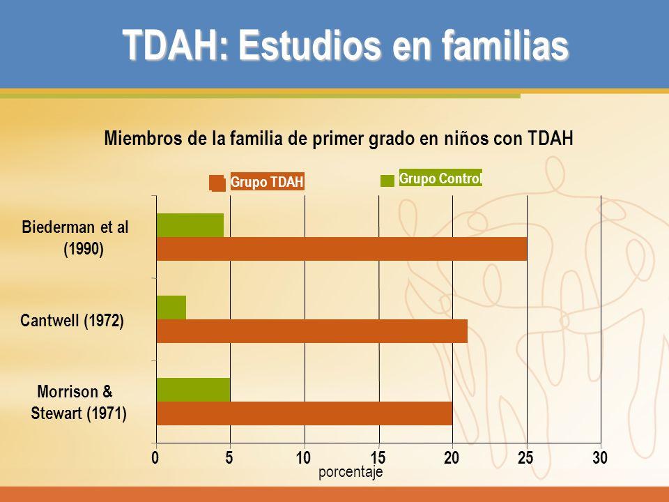 TDAH: Estudios en familias