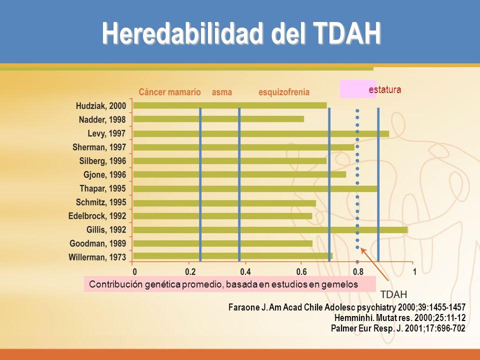 Heredabilidad del TDAH