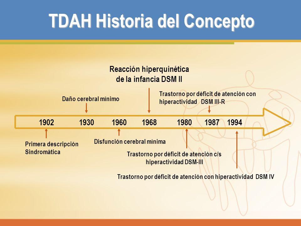 TDAH Historia del Concepto
