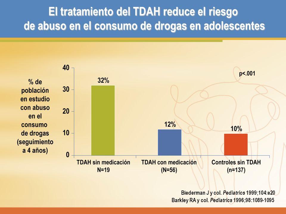 El tratamiento del TDAH reduce el riesgo