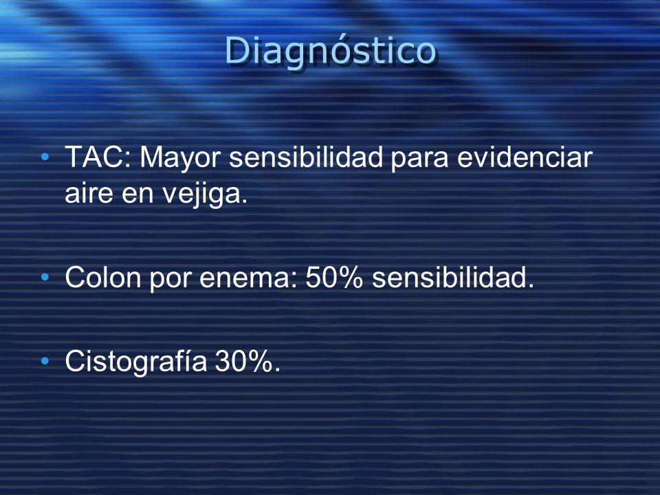 Diagnóstico TAC: Mayor sensibilidad para evidenciar aire en vejiga.