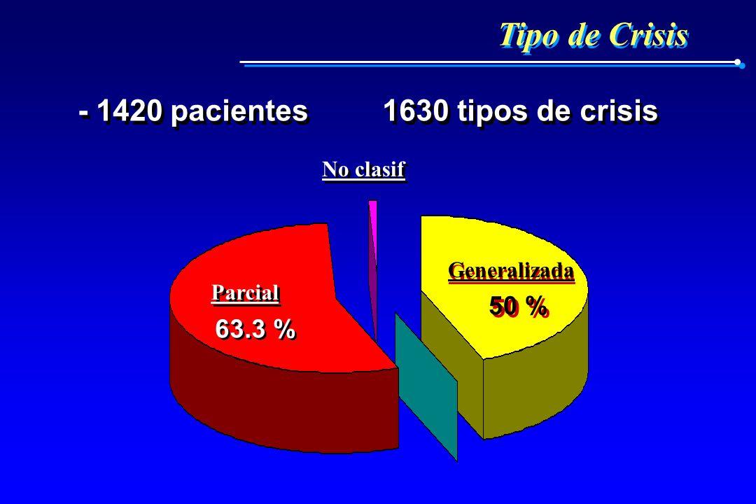 Tipo de Crisis - 1420 pacientes 1630 tipos de crisis 50 % 63.3 %