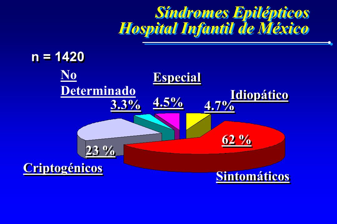 Síndromes Epilépticos Hospital Infantil de México