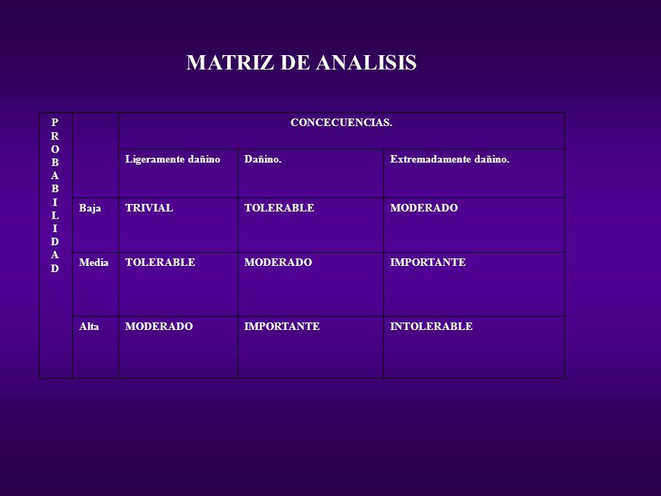 MATRIZ DE ANALISIS P R O B A I L I D A D CONCECUENCIAS.