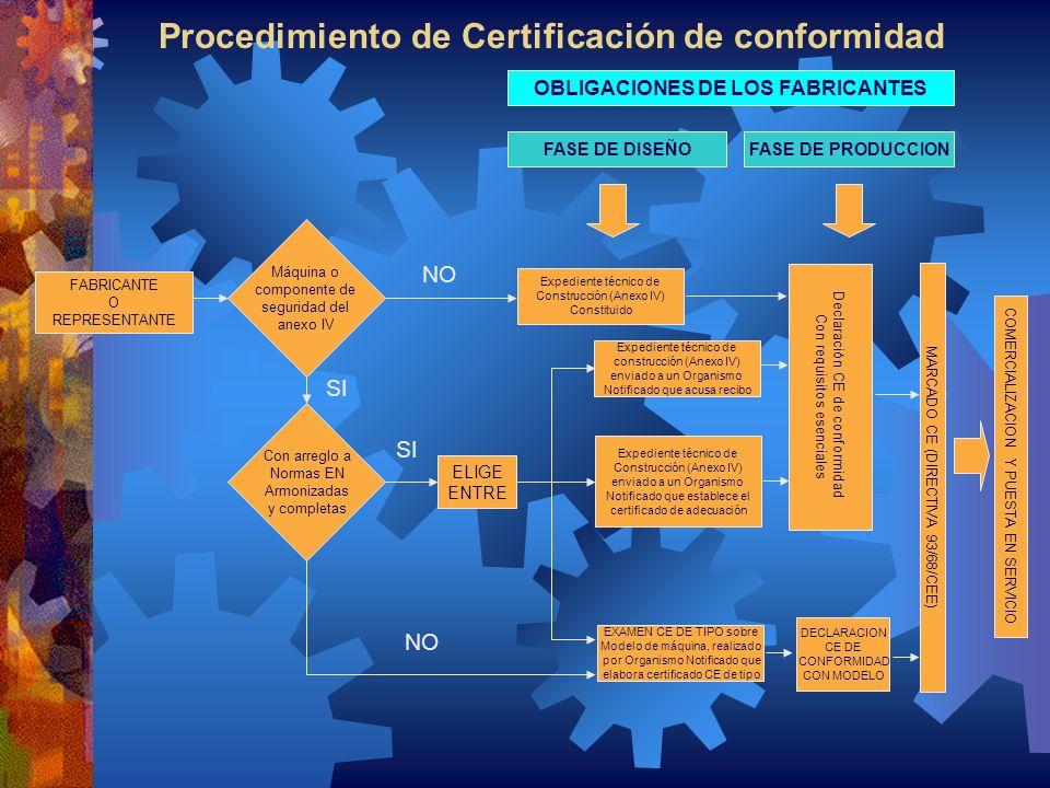 Procedimiento de Certificación de conformidad