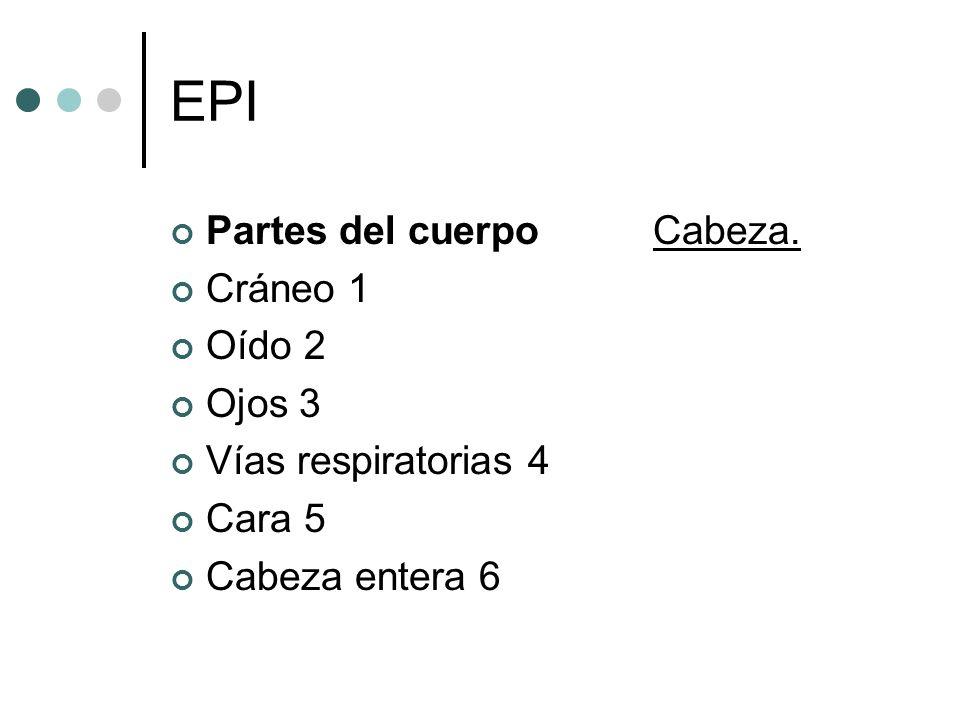 EPI Partes del cuerpo Cabeza. Cráneo 1 Oído 2 Ojos 3