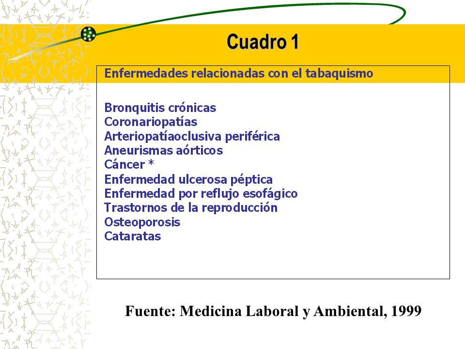 Cuadro 1 Fuente: Medicina Laboral y Ambiental, 1999
