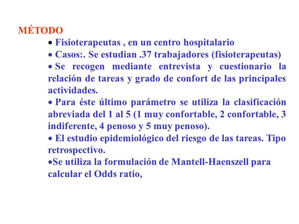 MÉTODO Fisioterapeutas , en un centro hospitalario. Casos:. Se estudian .37 trabajadores (fisioterapeutas)